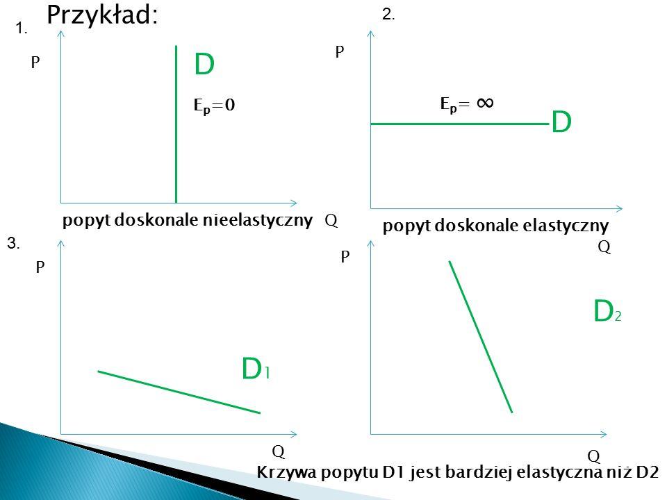 Przykład: P P P P Q Q Q Q popyt doskonale nieelastyczny popyt doskonale elastyczny D2D2 D D1D1 D E p =0 E p = ∞ Krzywa popytu D1 jest bardziej elastyczna niż D2 1.