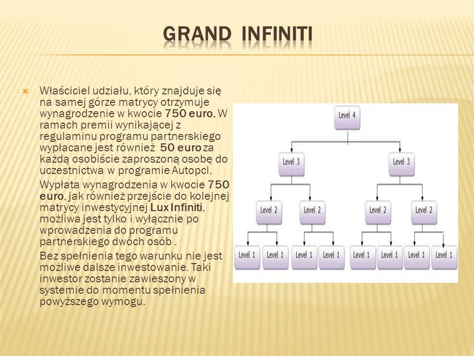  Właściciel udziału, który znajduje się na samej górze matrycy оtrzymuje wynagrodzenie w kwocie 750 euro.