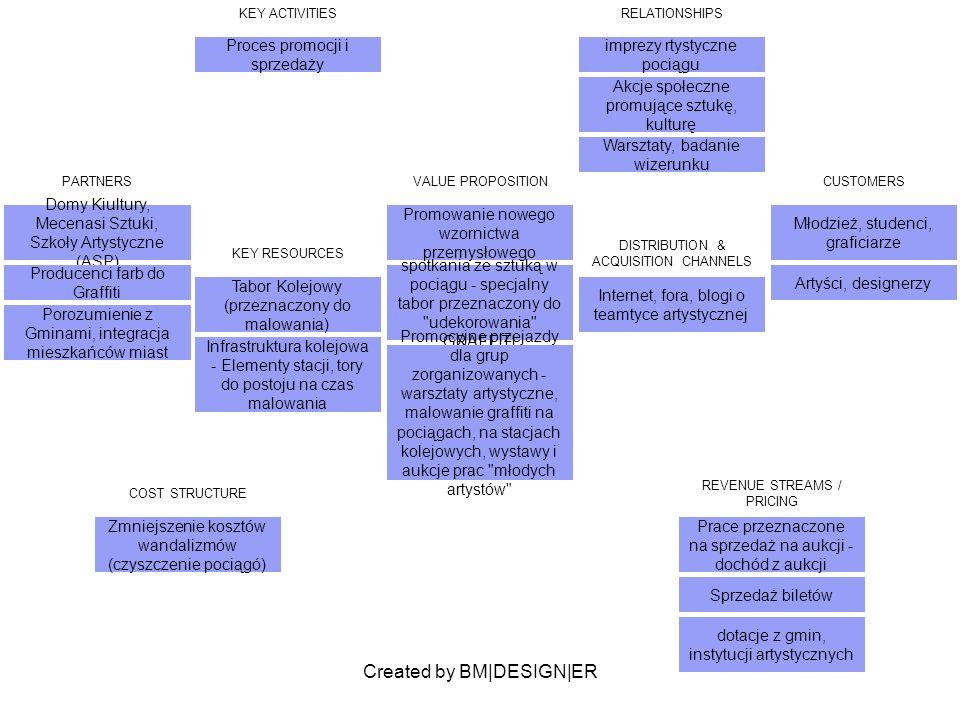 Created by BM|DESIGN|ER PARTNERS Domy Kiultury, Mecenasi Sztuki, Szkoły Artystyczne (ASP) Producenci farb do Graffiti Porozumienie z Gminami, integrac