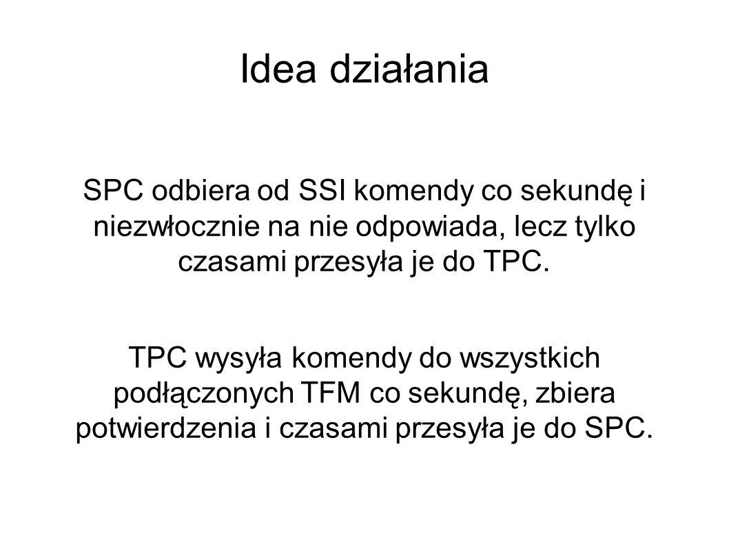 Idea działania SPC odbiera od SSI komendy co sekundę i niezwłocznie na nie odpowiada, lecz tylko czasami przesyła je do TPC.