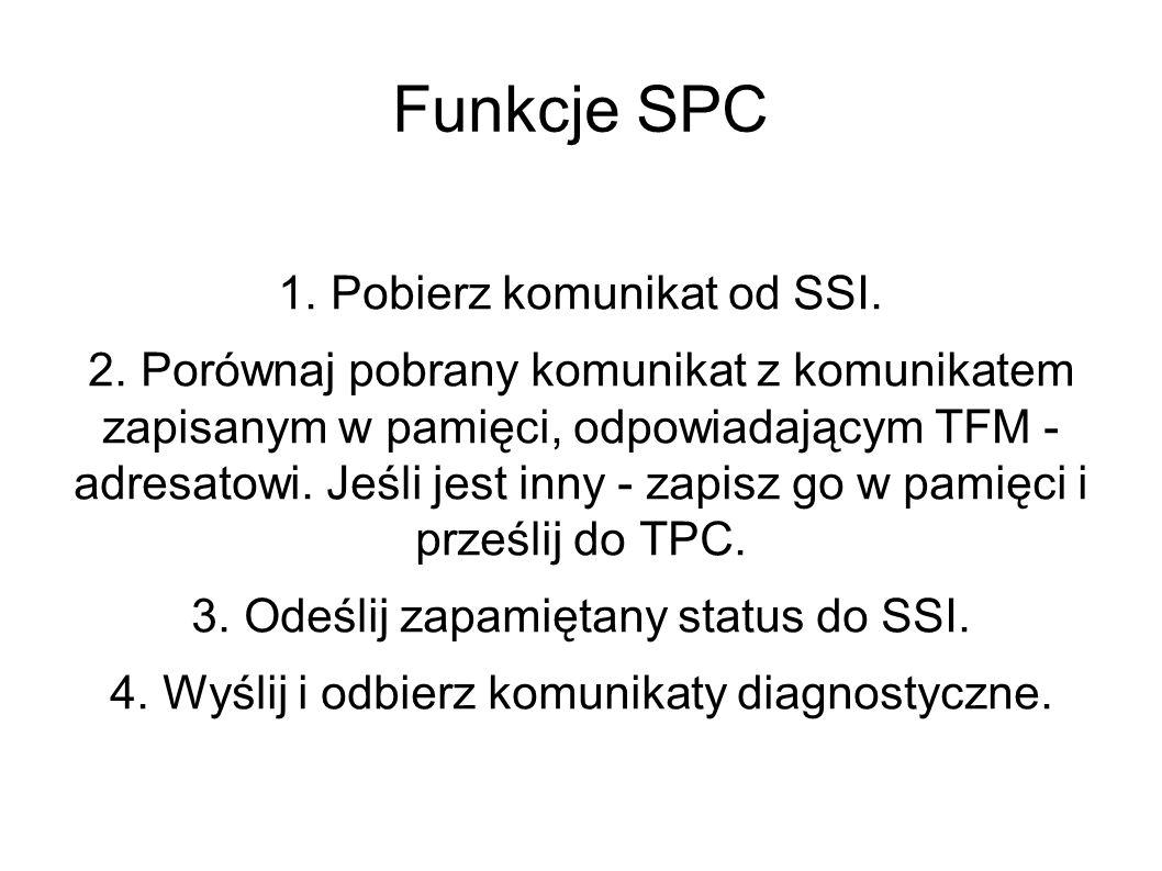 Funkcje SPC 1.Pobierz komunikat od SSI. 2.