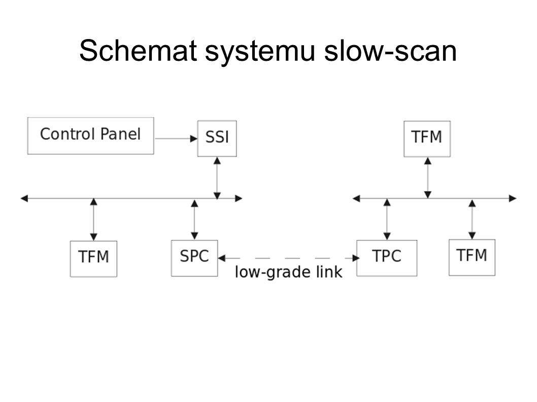 Komponenty SSI-side protocol converter (SPC) TFM-side protocol converter (TPC) low-grade link (LGL)