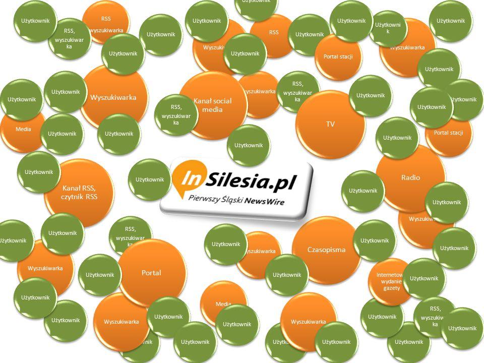 RSS wyszukiwarka Wyszukiwarka Użytkownik Wyszukiwarka RSS, wyszukiwar ka RSS, wyszukiwar ka Kanał social media Media PortalTVCzasopisma Kanał RSS, czy