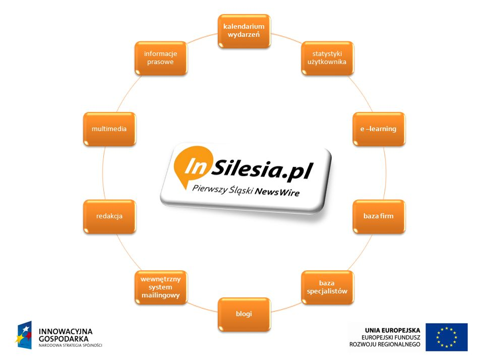 kalendarium wydarzeń statystyki użytkownika e –learningbaza firm baza specjalistów blogi wewnętrzny system mailingowy redakcjamultimedia informacje pr