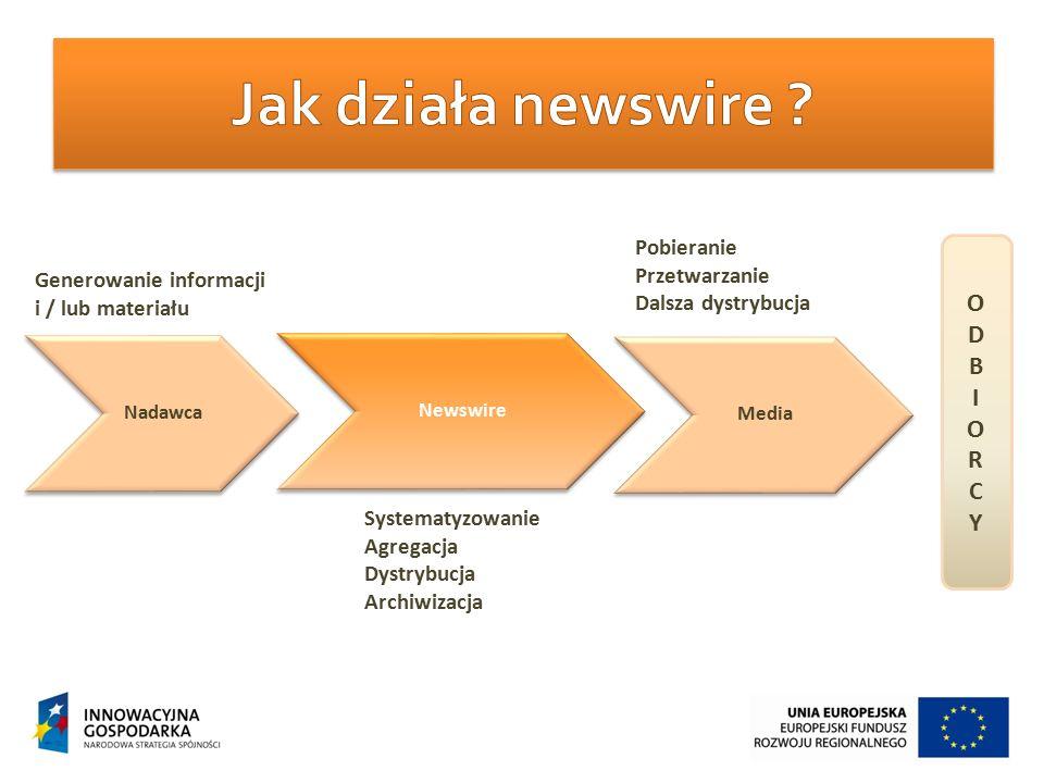 Nadawca Newswire Media Generowanie informacji i / lub materiału Systematyzowanie Agregacja Dystrybucja Archiwizacja Pobieranie Przetwarzanie Dalsza dystrybucja ODBIORCYODBIORCY
