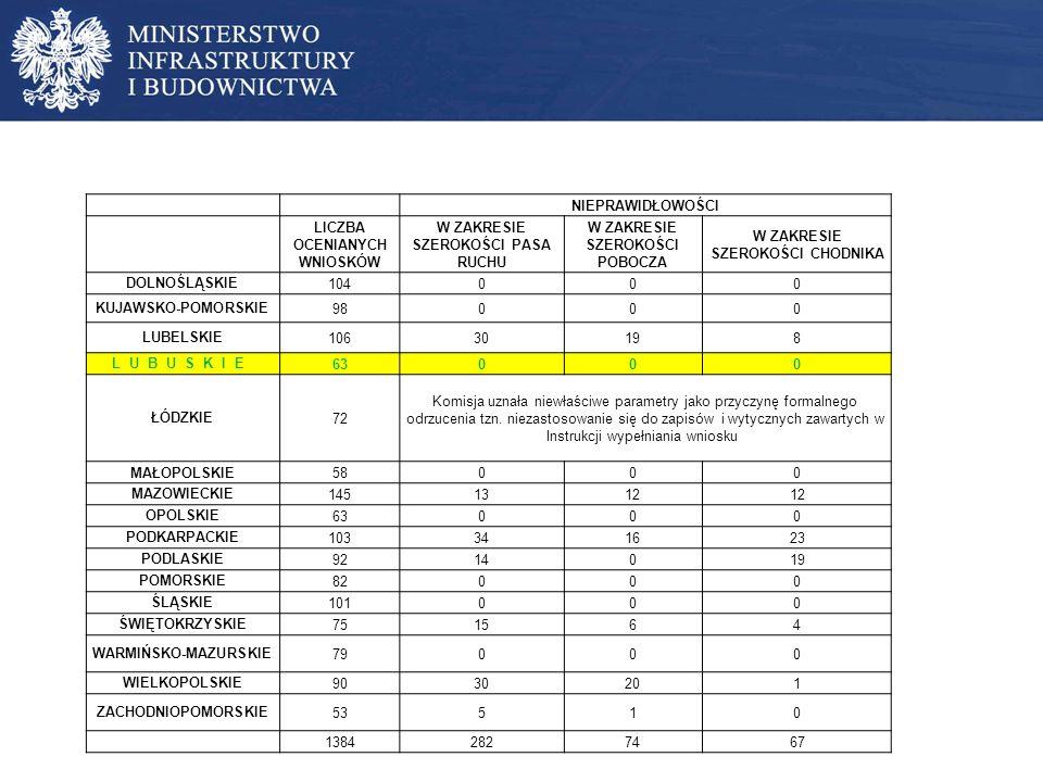 Ocenie merytorycznej poddane zostały 1384 wnioski: 20% wniosków nie spełniało wymagań techniczno-budowlanych w zakresie szerokości pasa ruchu 5,3% wniosków nie spełniało wymagań techniczno-budowlanych w zakresie szerokości pobocza 4,8% wniosków nie spełniało wymagań techniczno-budowlanych w zakresie szerokości chodnika