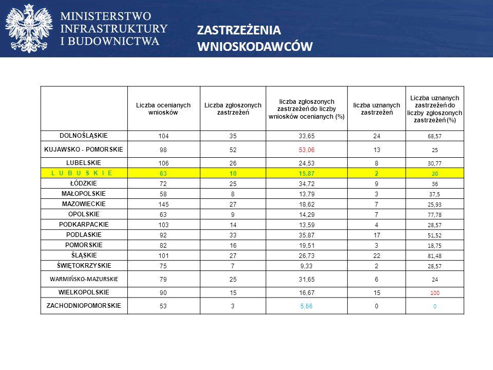 Zmiany w dokumentach wykonawczych – 2016 r.