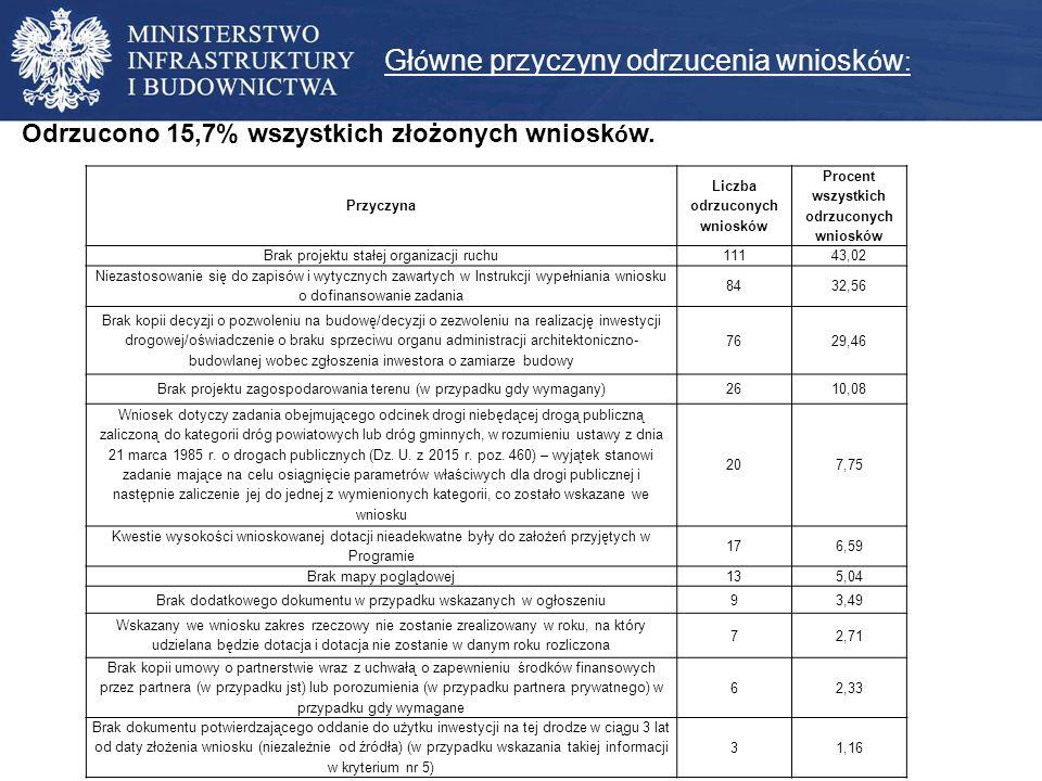 OCENA MERYTORYCZNA drogi gminnedrogi powiatowe Województwo zadanie o największej liczbie punktów liczba punktów z kryterium nr 1 zadanie o najmniejszej liczbie punktów liczba punktów z kryterium nr 1 zadanie o największej liczbie punktów liczba punktów z kryterium nr 1 zadanie o najmniejszej liczbie punktów liczba punktów z kryterium nr 1 DOLNOŚLĄSKIE 25,09,019,49,028,610,023,210,0 KUJAWSKO - POMORSKIE 34,016,024,07,032,015,024,010,0 LUBELSKIE 31,215,018,88,030,814,024,08,0 LUBUSKIE 27,012,017,811,026,810,018,07,0 ŁÓDZKIE 28,212,019,47,028,014,022,210,0 MAŁOPOLSKIE 25,011,017,06,028,012,023,09,0 MAZOWIECKIE 38,016,024,412,036,014,029,09,0 OPOLSKIE 28,214,217,89,227,08,019,28,2 PODKARPACKIE 28,815,015,27,029,411,021,27,0 PODLASKIE 30,015,018,09,030,012,022,09,0 POMORSKIE 27,211,024,47,033,417,023,05,0 ŚLĄSKIE 26,017,015,011,023,013,019,07,0 ŚWIĘTOKRZYSKIE 24,012,014,06,030,011,019,09,0 WARMIŃSKO-MAZURSKIE 31,216,020,89,031,613,023,67,0 WIELKOPOLSKIE 24,313,216,87,627,314,021,810,2 ZACHODNIOPOMORSKIE 21,814,013,09,023,014,016,27,0
