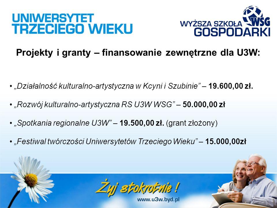 """Projekty i granty – finansowanie zewnętrzne dla U3W: """"Działalność kulturalno-artystyczna w Kcyni i Szubinie"""" – 19.600,00 zł. """"Rozwój kulturalno-artyst"""
