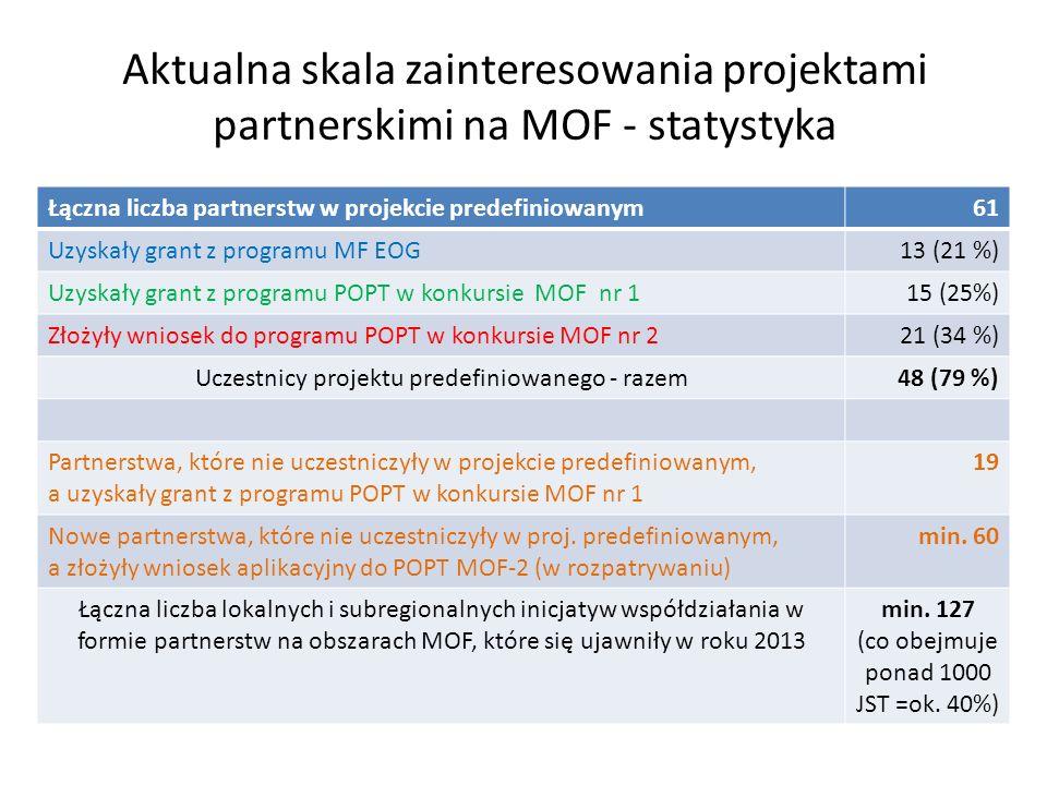 Aktualna skala zainteresowania projektami partnerskimi na MOF - statystyka Łączna liczba partnerstw w projekcie predefiniowanym61 Uzyskały grant z programu MF EOG13 (21 %) Uzyskały grant z programu POPT w konkursie MOF nr 115 (25%) Złożyły wniosek do programu POPT w konkursie MOF nr 221 (34 %) Uczestnicy projektu predefiniowanego - razem48 (79 %) Partnerstwa, które nie uczestniczyły w projekcie predefiniowanym, a uzyskały grant z programu POPT w konkursie MOF nr 1 19 Nowe partnerstwa, które nie uczestniczyły w proj.