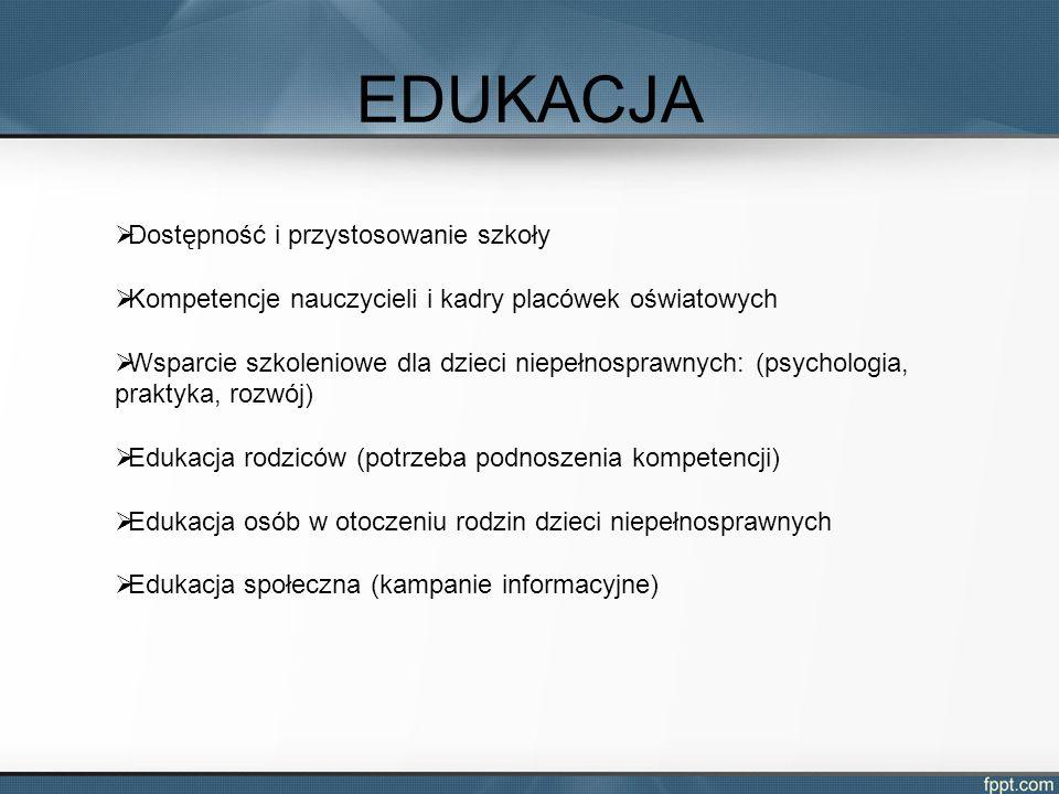 EDUKACJA  Dostępność i przystosowanie szkoły  Kompetencje nauczycieli i kadry placówek oświatowych  Wsparcie szkoleniowe dla dzieci niepełnosprawnych: (psychologia, praktyka, rozwój)  Edukacja rodziców (potrzeba podnoszenia kompetencji)  Edukacja osób w otoczeniu rodzin dzieci niepełnosprawnych  Edukacja społeczna (kampanie informacyjne)