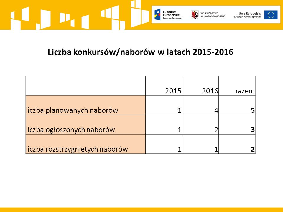 Liczba konkursów/naborów w latach 2015-2016 20152016razem liczba planowanych naborów145 liczba ogłoszonych naborów123 liczba rozstrzygniętych naborów112
