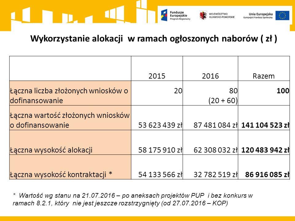 Stan wdrażania – wykonanie w ramach Działania 8.1 Wartość podpisanych umów * 86 916 085 zł Liczba zatwierdzonych wniosków o płatność 101 Łączna wartość zatwierdzonych wniosków o płatność 52 422 118 zł % wydatków z WND w zatwierdzonych wnioskach o płatność 60% Liczba zakończonych projektów ( w tym w ramach 4 zatwierdzone końcowe wnioski o płatność) 20 Łączna wartość zakończonych projektów 54 133 566 zł * Wartość wg stanu na 21.07.2016 – po aneksach projektów PUP