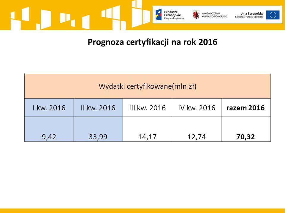 Prognoza certyfikacji na rok 2016 Wydatki certyfikowane(mln zł) I kw.