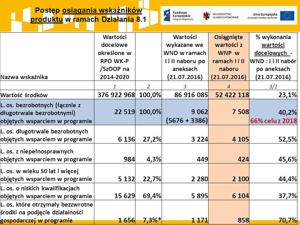 Postęp osiągania wskaźników produktu w ramach Działania 8.1 Nazwa wskaźnika Wartości docelowe określone w RPO WK-P /SzOOP na 2014-2020 Wartości wykazane we WND w ramach I i II naboru po aneksach (21.07.2016) Osiągnięte wartości z WNP w ramach I i II naboru (21.07.2016) % wykonania wartości docelowych - WND : I i II nabór po aneksach (21.07.2016) 12343/1 Wartość środków 376 922 968100,0%86 916 08552 422 11823,1% L.
