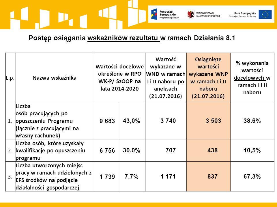 Kryterium efektywności zatrudnieniowej: w ramach I naboru w ramach Działania 8.1: ogólny wskaźnik efektywności zatrudnieniowej na poziomie 43%.