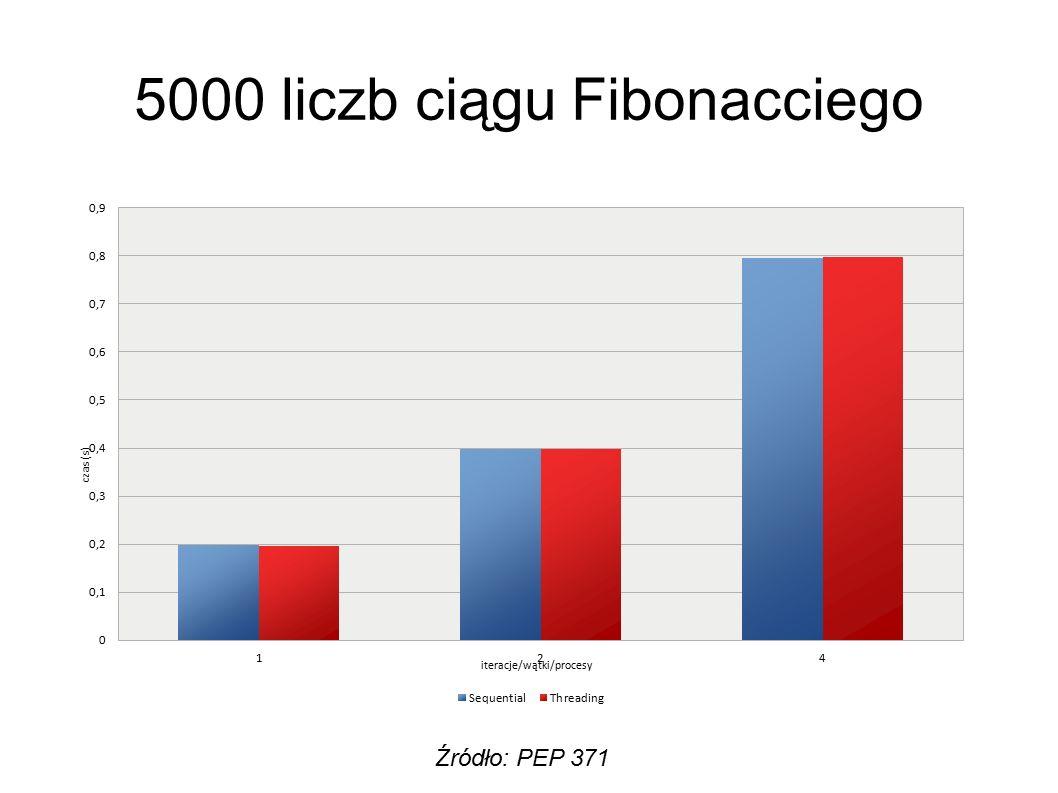 5000 liczb ciągu Fibonacciego Źródło: PEP 371