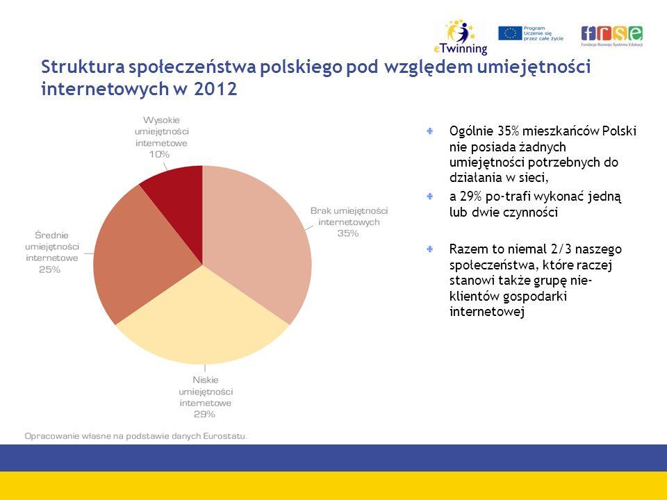 Struktura społeczeństwa polskiego pod względem umiejętności internetowych w 2012 Ogólnie 35% mieszkańców Polski nie posiada żadnych umiejętności potrzebnych do działania w sieci, a 29% po-trafi wykonać jedną lub dwie czynności Razem to niemal 2/3 naszego społeczeństwa, które raczej stanowi także grupę nie- klientów gospodarki internetowej