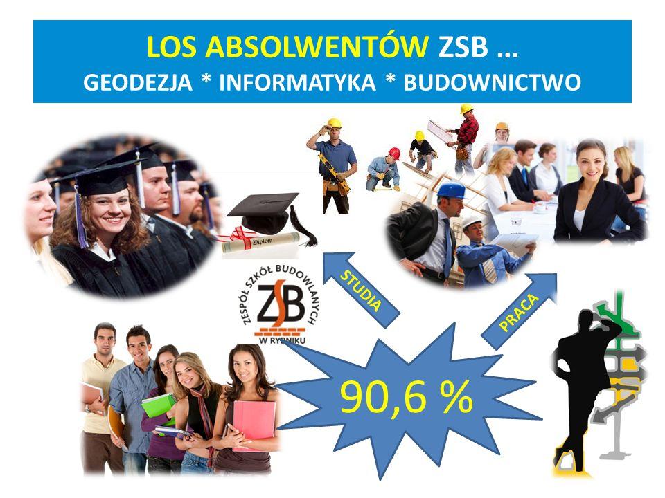 LOS ABSOLWENTÓW ZSB … GEODEZJA * INFORMATYKA * BUDOWNICTWO 90,6 % STUDIA PRACA