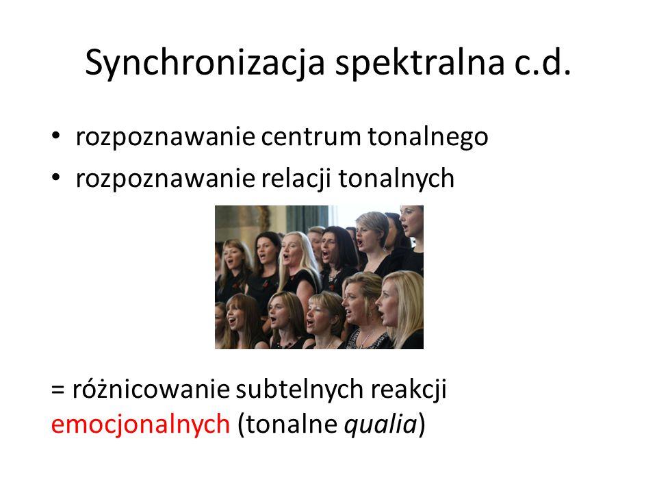 Synchronizacja spektralna c.d.