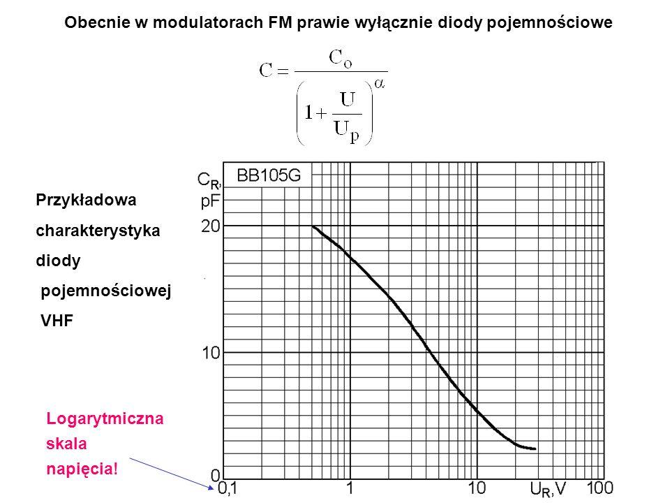 Obecnie w modulatorach FM prawie wyłącznie diody pojemnościowe Przykładowa charakterystyka diody pojemnościowej VHF Logarytmiczna skala napięcia!