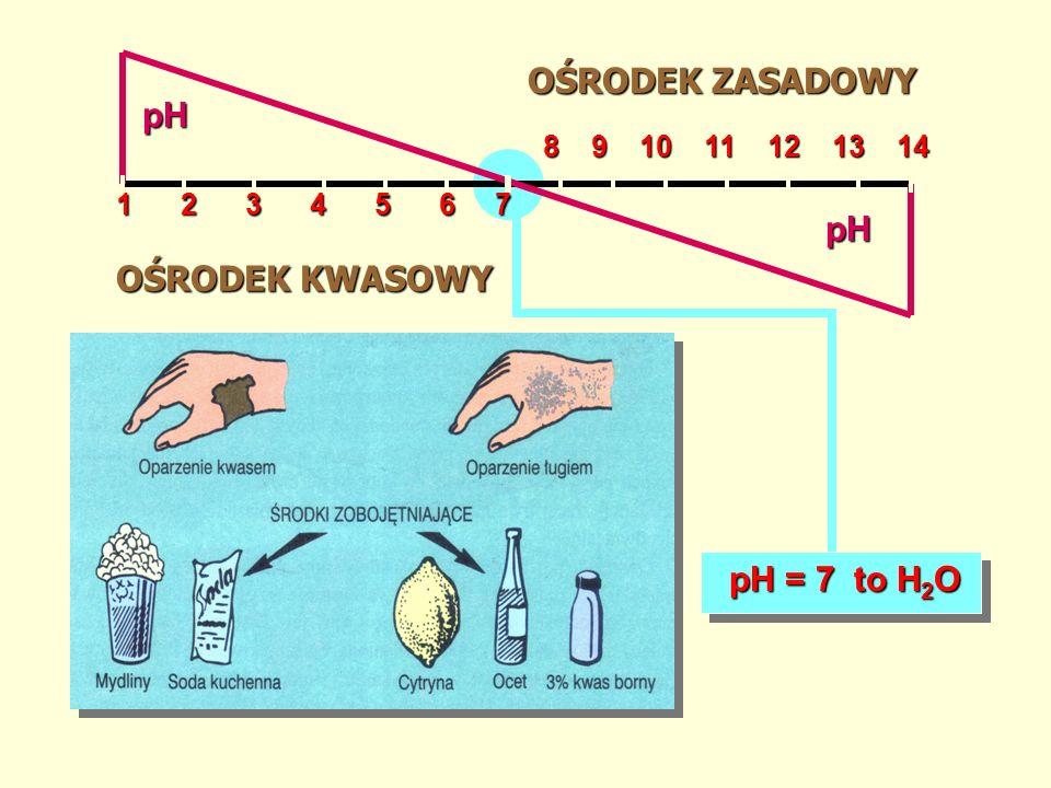 OŚRODEK ZASADOWY OŚRODEK KWASOWY 1 2 3 4 5 6 7 8 9 10 11 12 13 14 8 9 10 11 12 13 14 pH pH pH = 7 to H 2 O