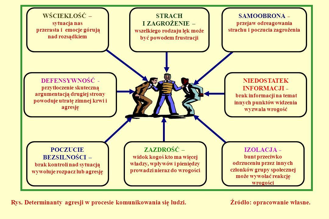 JĘZYKOWE WSZELKIEGO RODZAJU AKTY WYPOWIEDZI ZAWIERAJĄCE FRAZY ŚWIADCZĄCE O CHĘCI ZADANIA BÓLU (FIZYCZNEGO I - LUB PSYCHICZNEGO) DRUGIEJ OSOBIE, ZMIERZAJĄCE DO DOMINACJI I ULEGŁOŚCI POZAJĘZYKOWE ZACHOWANIA CZYNNOŚCIOWE LUDZI, W KTÓRYCH ZAWARTA JEST PRZEMOC FIZYCZNA – REALIZOWEANA POPRZEZ UŻYCIE WSZELKIEGO RODZAJU SIŁ I ŚRODKÓW POZIOMY WYSTĘPOWANIA AGRESJI W KOMUNIKOWANIU SIĘ LUDZI: INTRAPERSONALNY, W KTÓRYM CZŁOWIEK PRZEJAWIA ZACHOWANIA AUTOAGRESYWNE, AUTODESTRUKCYJNE.