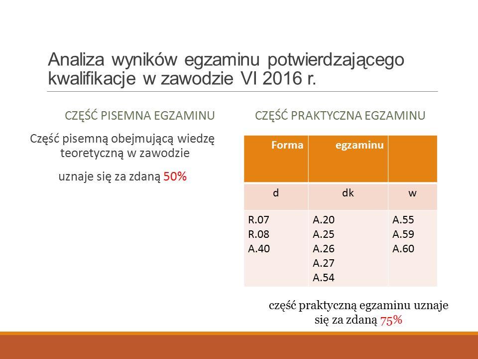 Analiza wyników egzaminu potwierdzającego kwalifikacje w zawodzie VI 2016 r.