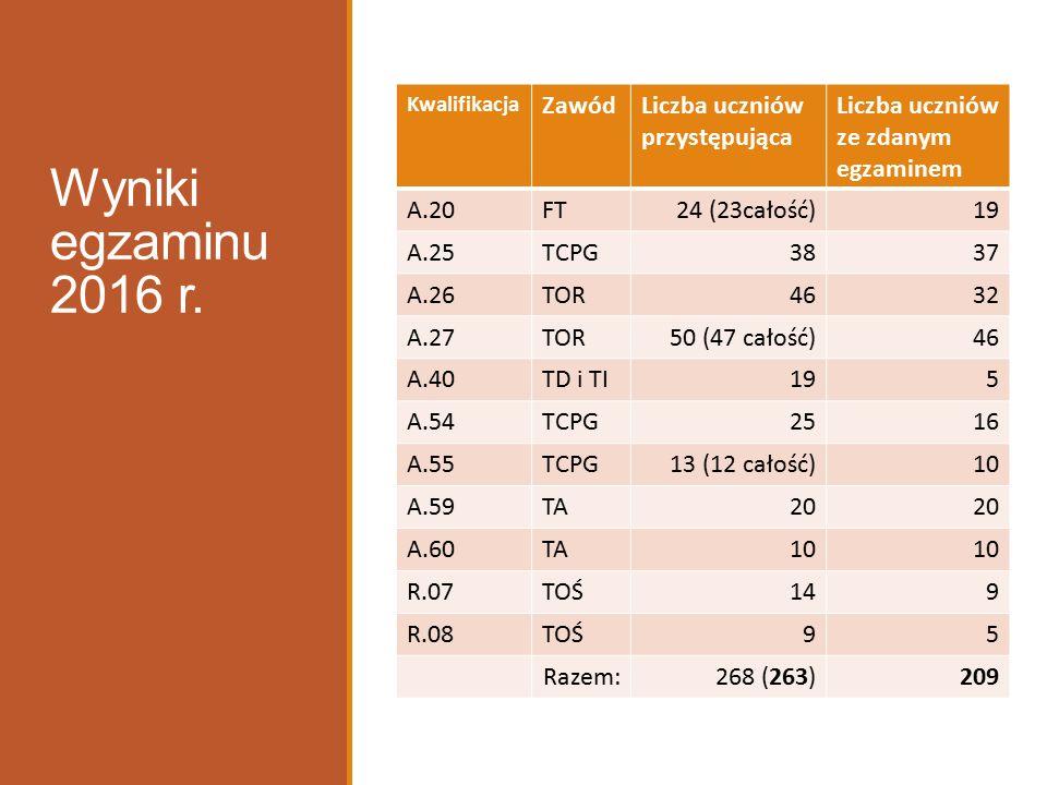 ZawódKwalifikac.l.zdającychczęśćpisemna (50 p-kt)częśćpraktyczna(75p-kt) zdawalność w %średnia l.
