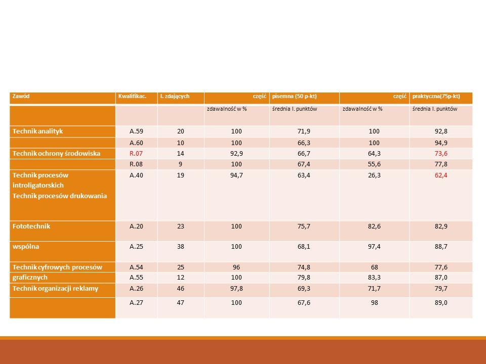 ZawódKwalifikac.l. zdającychczęśćpisemna (50 p-kt)częśćpraktyczna(75p-kt) zdawalność w %średnia l.