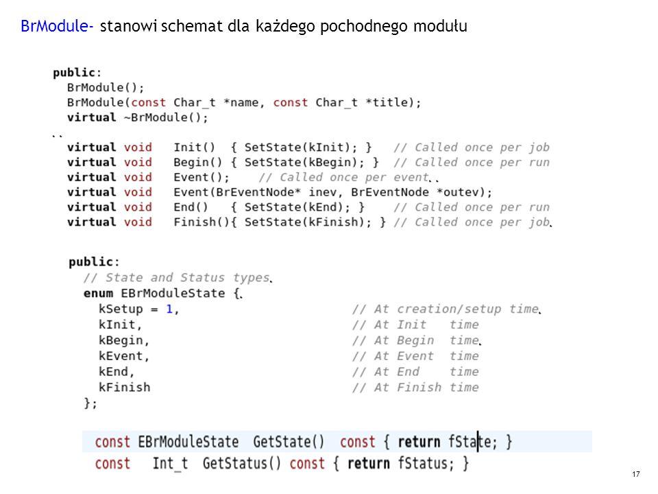 17 BrModule- stanowi schemat dla każdego pochodnego modułu