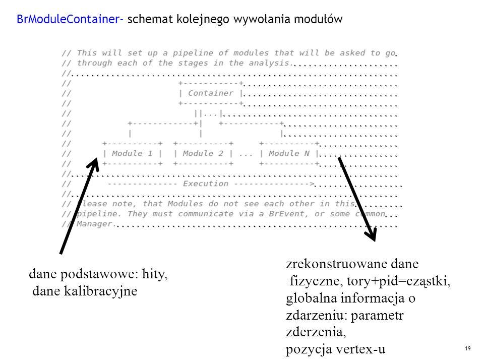 19 BrModuleContainer- schemat kolejnego wywołania modułów dane podstawowe: hity, dane kalibracyjne zrekonstruowane dane fizyczne, tory+pid=cząstki, gl