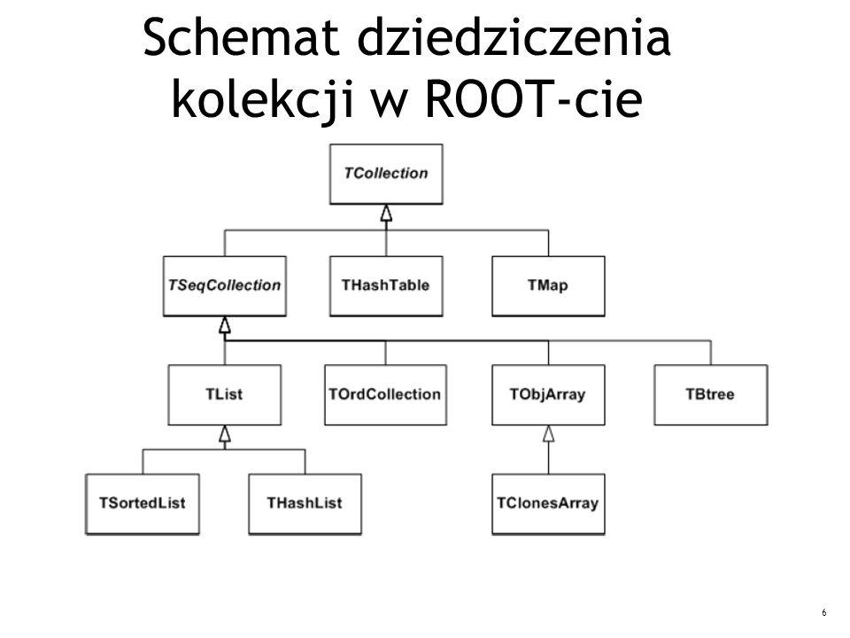 6 Schemat dziedziczenia kolekcji w ROOT-cie