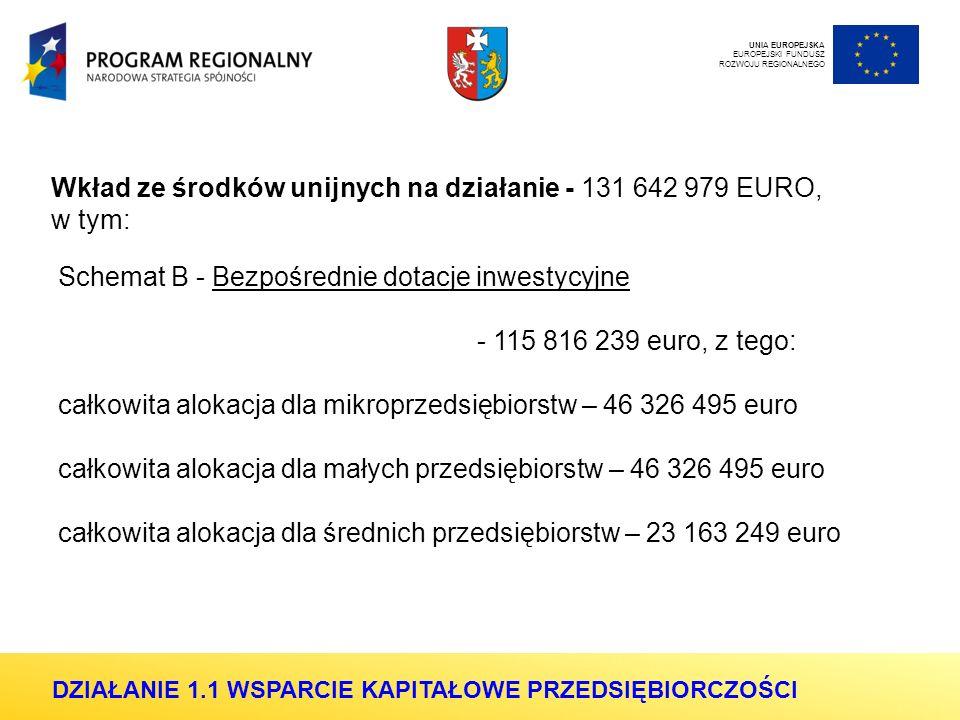 Wkład ze środków unijnych na działanie - 131 642 979 EURO, w tym: Schemat B - Bezpośrednie dotacje inwestycyjne - 115 816 239 euro, z tego: całkowita alokacja dla mikroprzedsiębiorstw – 46 326 495 euro całkowita alokacja dla małych przedsiębiorstw – 46 326 495 euro całkowita alokacja dla średnich przedsiębiorstw – 23 163 249 euro UNIA EUROPEJSKA EUROPEJSKI FUNDUSZ ROZWOJU REGIONALNEGO DZIAŁANIE 1.1 WSPARCIE KAPITAŁOWE PRZEDSIĘBIORCZOŚCI