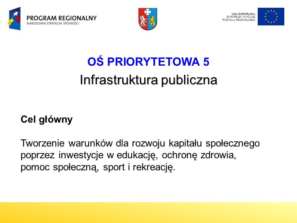 OŚ PRIORYTETOWA 5 Infrastruktura publiczna UNIA EUROPEJSKA EUROPEJSKI FUNDUSZ ROZWOJU REGIONALNEGO Cel główny Tworzenie warunków dla rozwoju kapitału społecznego poprzez inwestycje w edukację, ochronę zdrowia, pomoc społeczną, sport i rekreację.