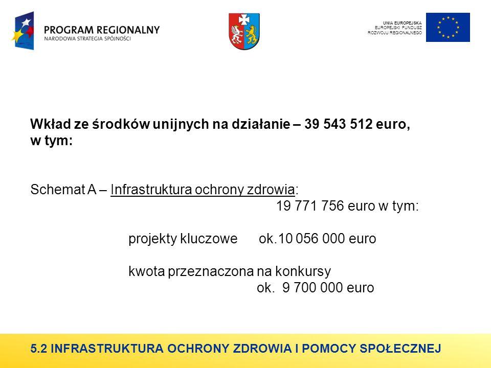 Wkład ze środków unijnych na działanie – 39 543 512 euro, w tym: Schemat A – Infrastruktura ochrony zdrowia: 19 771 756 euro w tym: projekty kluczowe ok.10 056 000 euro kwota przeznaczona na konkursy ok.