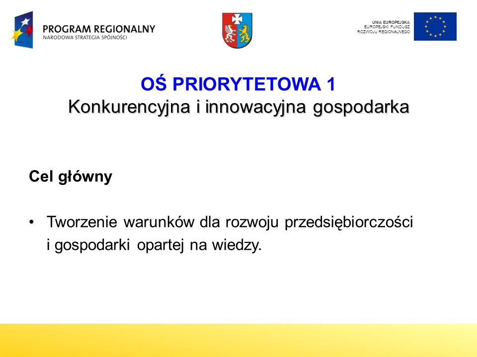 Konkurencyjna i innowacyjna gospodarka OŚ PRIORYTETOWA 1 Konkurencyjna i innowacyjna gospodarka Cel główny Tworzenie warunków dla rozwoju przedsiębiorczości i gospodarki opartej na wiedzy.