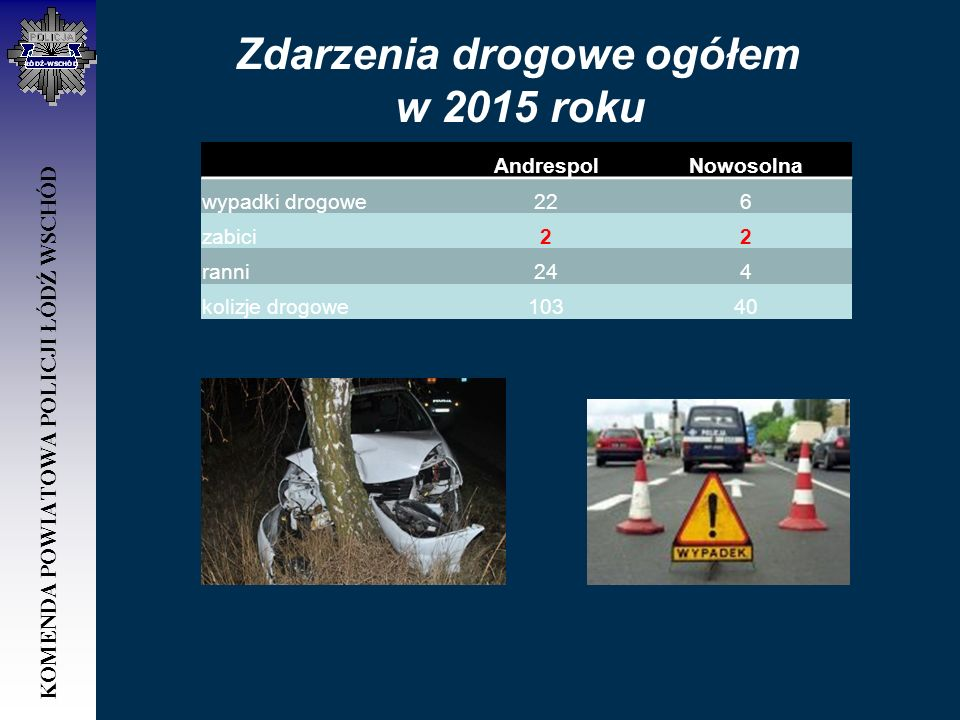 Zdarzenia drogowe ogółem w 2015 roku AndrespolNowosolna wypadki drogowe226 zabici22 ranni244 kolizje drogowe10340 KOMENDA POWIATOWA POLICJI ŁÓDŹ WSCHÓ