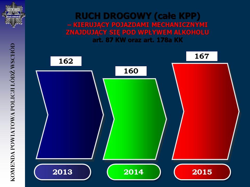 RUCH DROGOWY (całe KPP) – KIERUJĄCY POJAZDAMI MECHANICZNYMI ZNAJDUJĄCY SIĘ POD WPŁYWEM ALKOHOLU art. 87 KW oraz art. 178a KK 2013 162 2014 160 2015 16