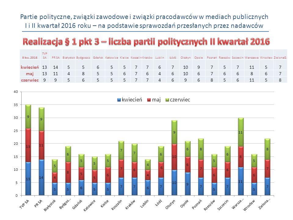 Partie polityczne, związki zawodowe i związki pracodawców w mediach publicznych I i II kwartał 2016 roku – na podstawie sprawozdań przesłanych przez nadawców II kw.
