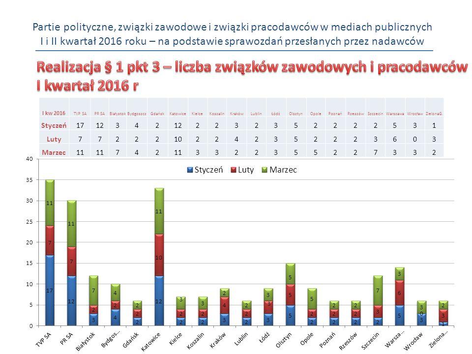 Partie polityczne, związki zawodowe i związki pracodawców w mediach publicznych I i II kwartał 2016 roku – na podstawie sprawozdań przesłanych przez nadawców I kw 2016 TVP SAPR SABiałystokBydgoszczGdańskKatowiceKielceKoszalinKrakówLublinŁódźOlsztynOpolePoznańRzeszówSzczecinWarszawaWrocławZielonaG.