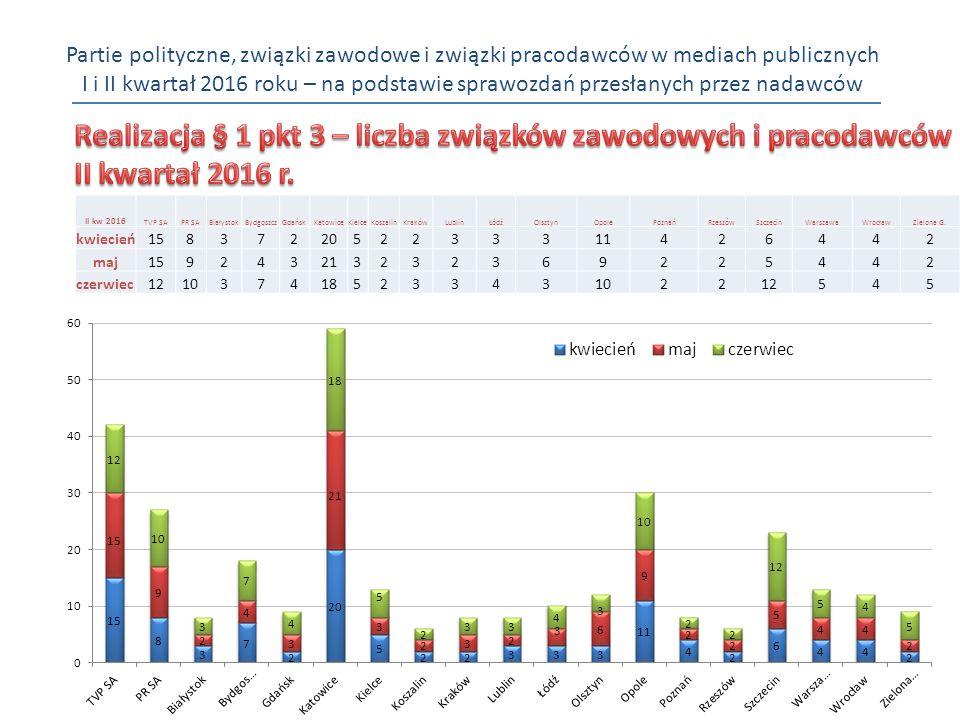 Partie polityczne, związki zawodowe i związki pracodawców w mediach publicznych I i II kwartał 2016 roku – na podstawie sprawozdań przesłanych przez nadawców II kw 2016 TVP SAPR SABiałystokBydgoszczGdańskKatowiceKielceKoszalinKrakówLublinŁódźOlsztynOpolePoznańRzeszówSzczecinWarszawaWrocławZielona G.