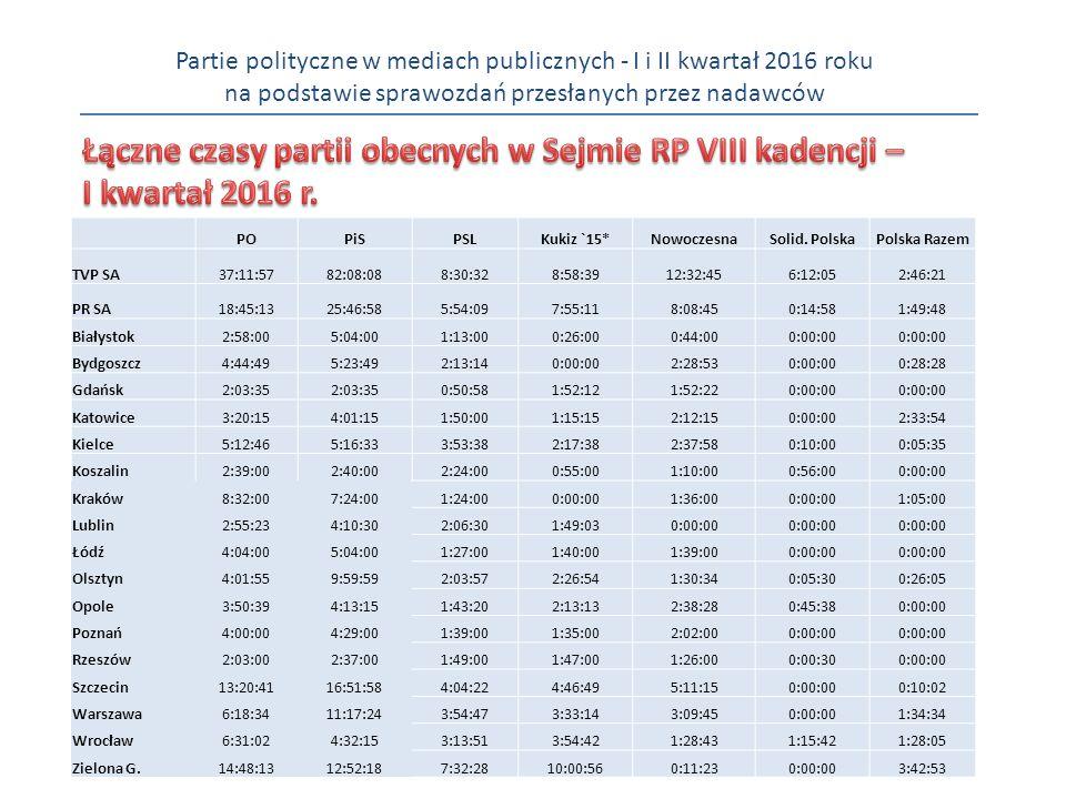 Partie polityczne w mediach publicznych - I i II kwartał 2016 roku na podstawie sprawozdań przesłanych przez nadawców POPiSPSLKukiz `15*NowoczesnaSoli