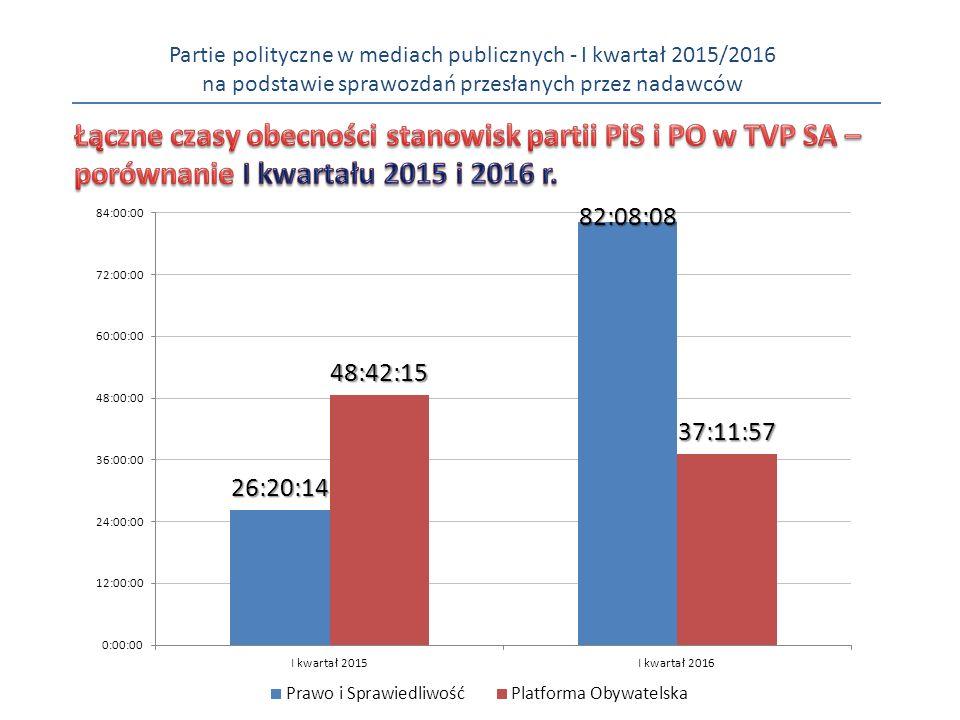 Partie polityczne w mediach publicznych - I kwartał 2015/2016 na podstawie sprawozdań przesłanych przez nadawców