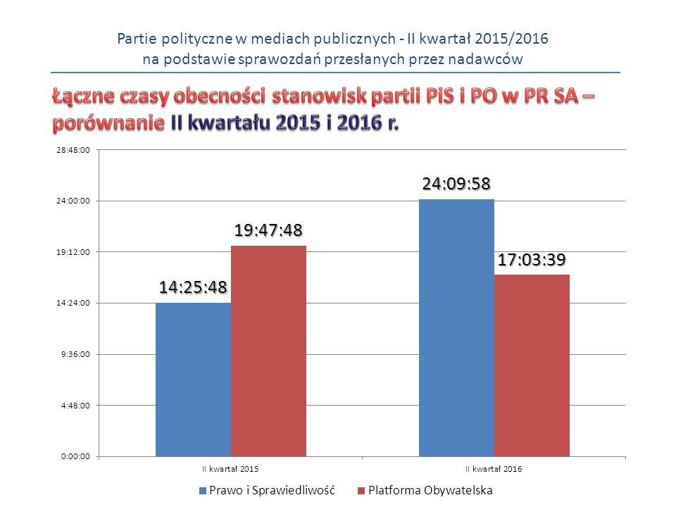 Partie polityczne w mediach publicznych - II kwartał 2015/2016 na podstawie sprawozdań przesłanych przez nadawców