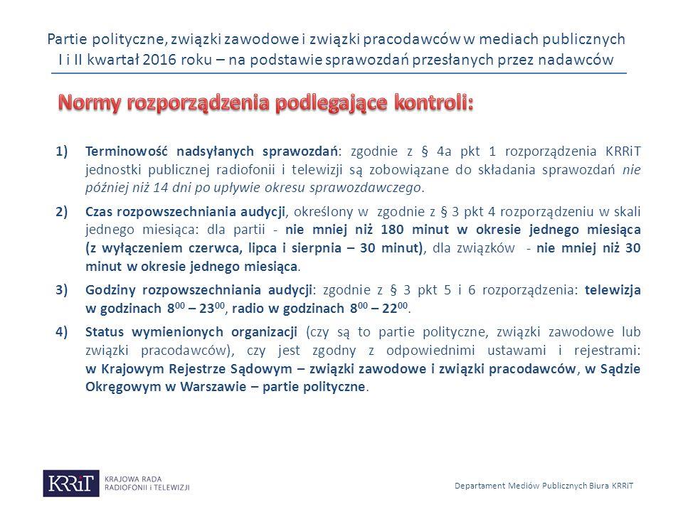 Partie polityczne, związki zawodowe i związki pracodawców w mediach publicznych I i II kwartał 2016 roku – na podstawie sprawozdań przesłanych przez nadawców Departament Mediów Publicznych Biura KRRiT 1)Terminowość nadsyłanych sprawozdań: zgodnie z § 4a pkt 1 rozporządzenia KRRiT jednostki publicznej radiofonii i telewizji są zobowiązane do składania sprawozdań nie później niż 14 dni po upływie okresu sprawozdawczego.