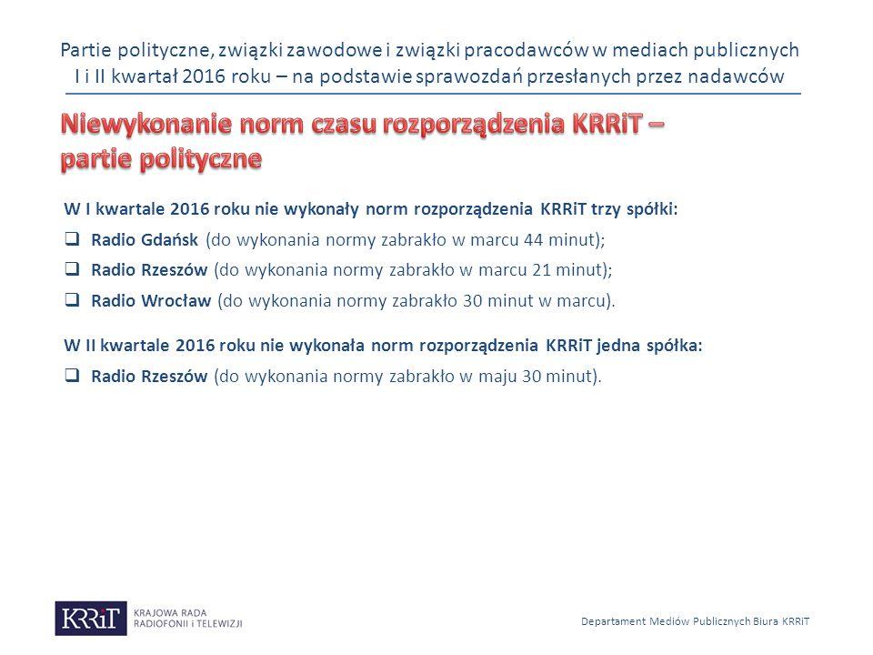 Partie polityczne, związki zawodowe i związki pracodawców w mediach publicznych I i II kwartał 2016 roku – na podstawie sprawozdań przesłanych przez nadawców Departament Mediów Publicznych Biura KRRiT W I kwartale 2016 roku nie wykonały norm rozporządzenia KRRiT trzy spółki:  Radio Gdańsk (do wykonania normy zabrakło w marcu 44 minut);  Radio Rzeszów (do wykonania normy zabrakło w marcu 21 minut);  Radio Wrocław (do wykonania normy zabrakło 30 minut w marcu).