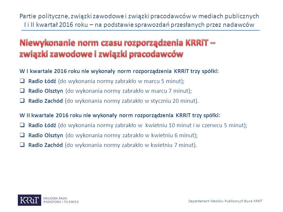 Partie polityczne, związki zawodowe i związki pracodawców w mediach publicznych I i II kwartał 2016 roku – na podstawie sprawozdań przesłanych przez nadawców Departament Mediów Publicznych Biura KRRiT W I kwartale 2016 roku nie wykonały norm rozporządzenia KRRiT trzy spółki:  Radio Łódź (do wykonania normy zabrakło w marcu 5 minut);  Radio Olsztyn (do wykonania normy zabrakło w marcu 7 minut);  Radio Zachód (do wykonania normy zabrakło w styczniu 20 minut).