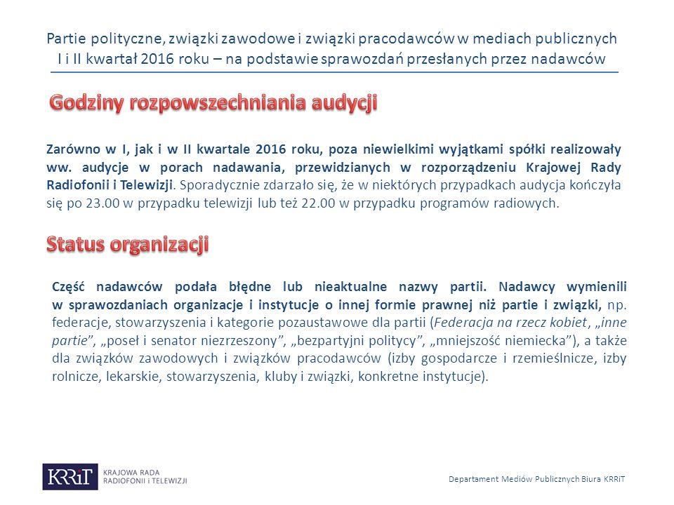 Partie polityczne, związki zawodowe i związki pracodawców w mediach publicznych I i II kwartał 2016 roku – na podstawie sprawozdań przesłanych przez n