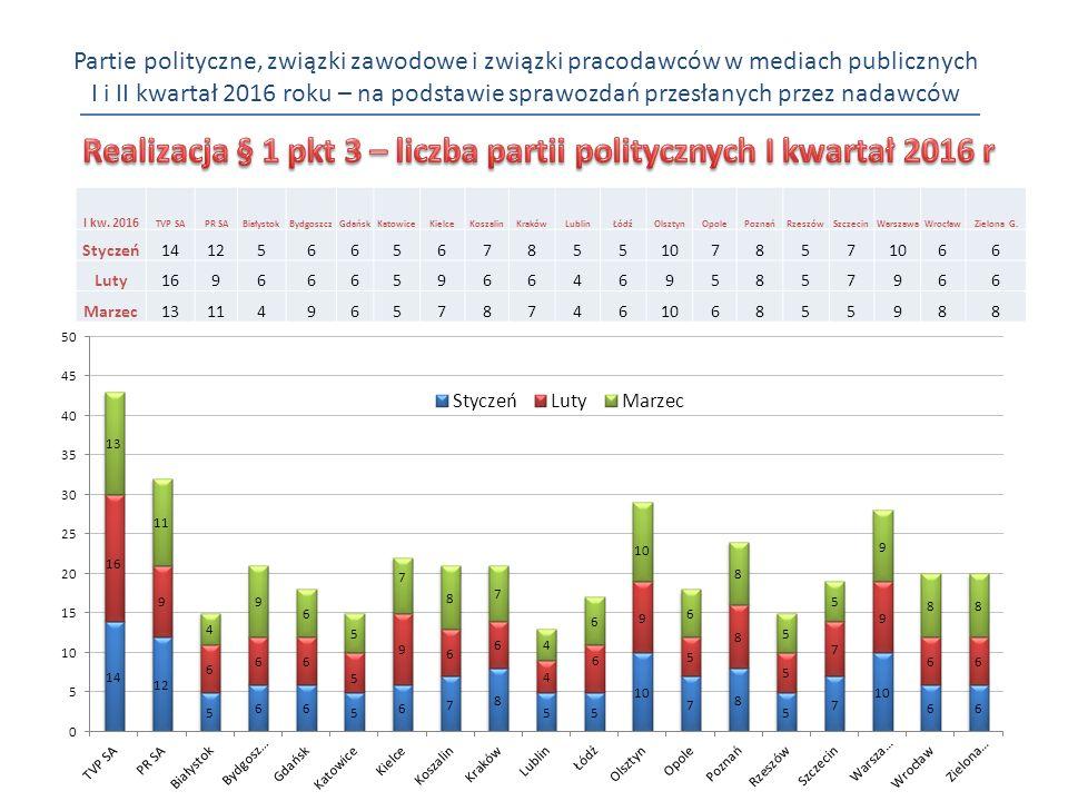 Partie polityczne, związki zawodowe i związki pracodawców w mediach publicznych I i II kwartał 2016 roku – na podstawie sprawozdań przesłanych przez nadawców I kw.